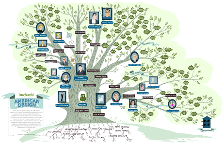 Never Let It Be Said That The Roots Of Amercian Style Dont Run Deep Trace History Interior Decorating With Our Animated Family Tree Designers